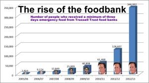 Food-banks-graph-2013