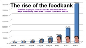 Food-banks-graph-20155